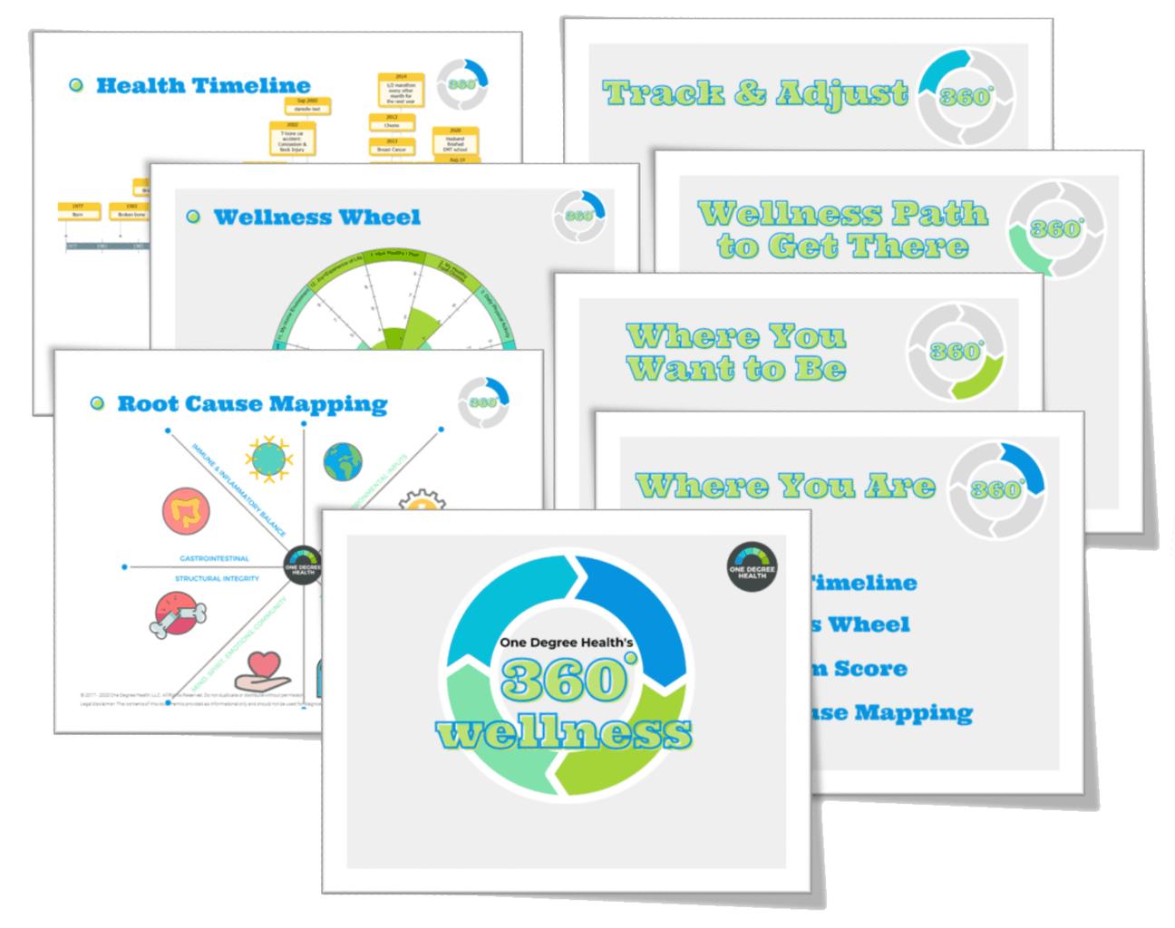 360-functional-wellness-assessment